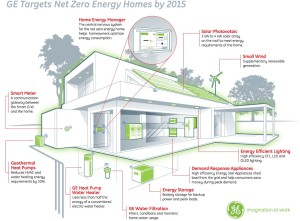 Green retirement communities topretirements - Zero energy home design ...